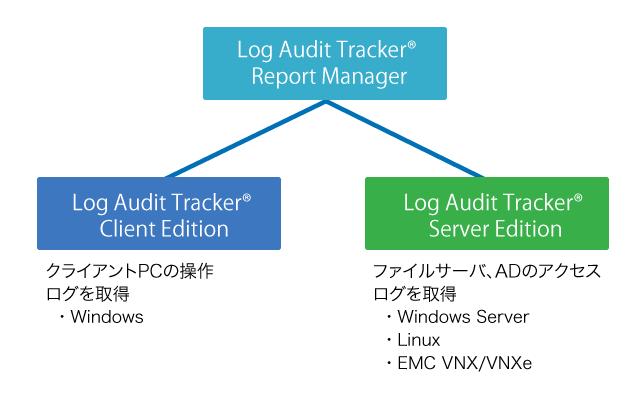 log audit tracker プロダクト ディアイティ